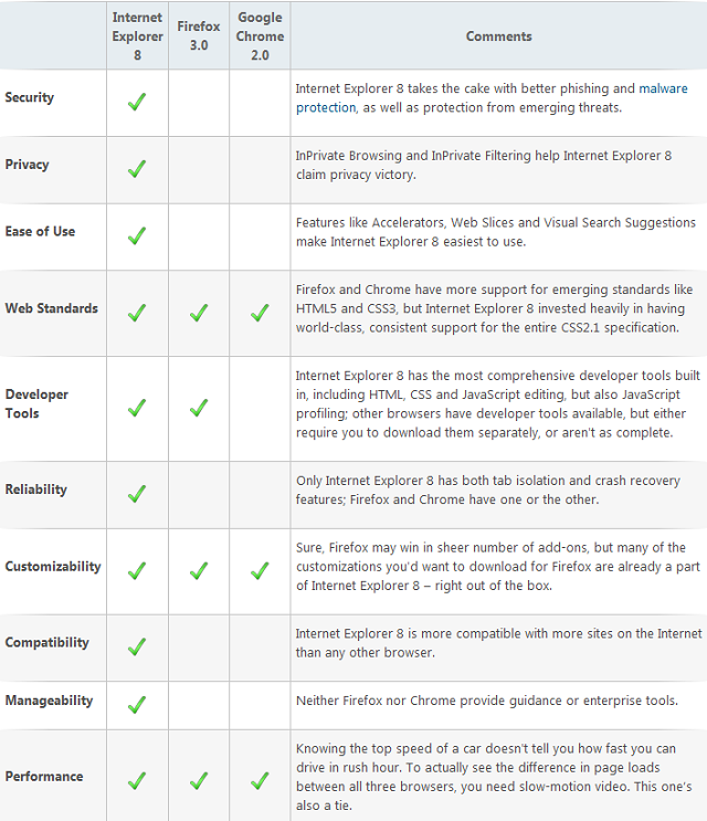 Internet Explorer 8 Comparison Chart